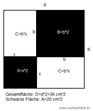 quadrat die seitenl nge x eines quadrats mit hilfe satz des vietas berechnen mathelounge. Black Bedroom Furniture Sets. Home Design Ideas