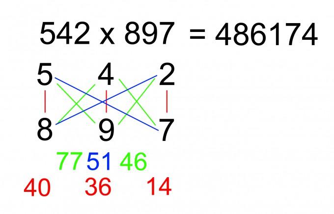 Großzügig Mathe Multiplikation Fragen Ideen - Mathematik & Geometrie ...