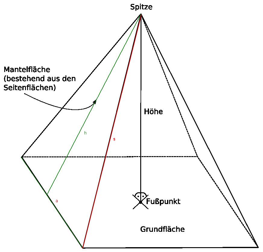 Das Dach eines Kirchturms hat die Form einer quadratischen Pyramide ...