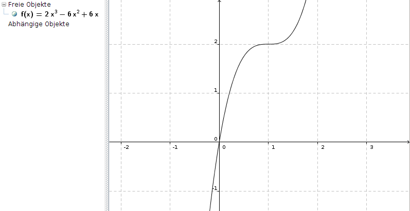 graph einer ganzrationalen funktion dritten grades hat in. Black Bedroom Furniture Sets. Home Design Ideas