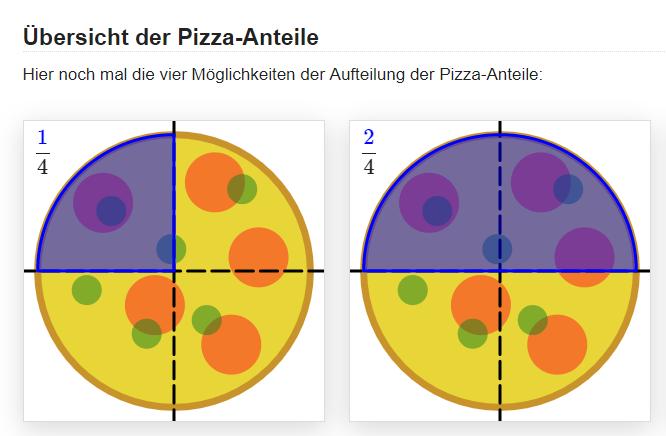 Pizza Bruch - ein Viertel, zwei Viertel