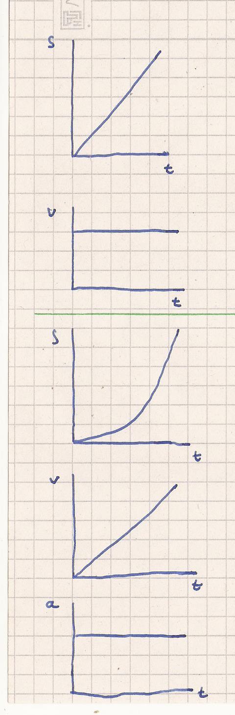 Charmant Berechnen Geschwindigkeit Zeit Distanz Und Beschleunigung ...