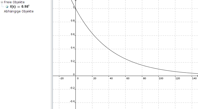 halbwertszeit von c sium ist jahre graph bestimmen. Black Bedroom Furniture Sets. Home Design Ideas
