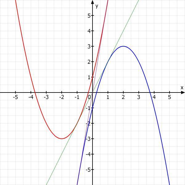 funktionsgleichung funktionen einer mehrerer variabler bsp gleichungen der zwei tangenten an. Black Bedroom Furniture Sets. Home Design Ideas