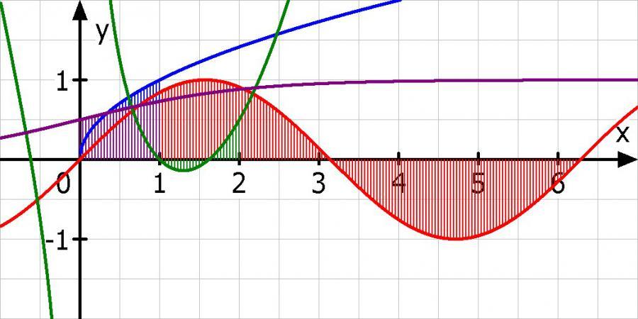 berechnen sie die integrale von sin x x 1 2 x 2 2x. Black Bedroom Furniture Sets. Home Design Ideas