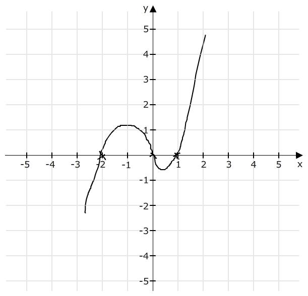 Graph Berechnen : nullstellen berechnen graph skizzieren ohne wertetabelle linearfaktordarstellung mathelounge ~ Themetempest.com Abrechnung