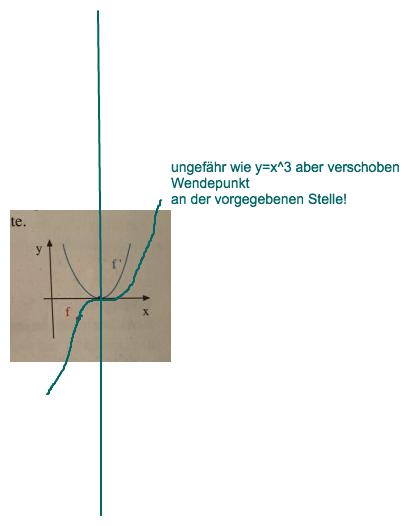 f 39 x abgebildet graphen von f x zeichnen mathelounge. Black Bedroom Furniture Sets. Home Design Ideas