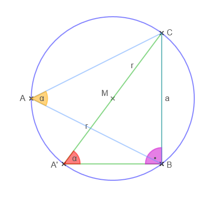 The geometric proof that a/sin(α) = 2·radius