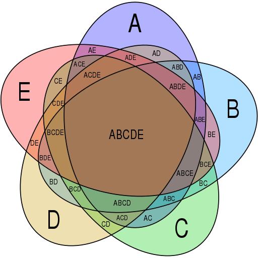 Symmetrical_5-set_Venn_diagram.svg.png