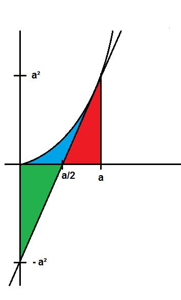 integral beweisen sie der graph von f mit f x x 2 die tangente an f in p a f a und die y. Black Bedroom Furniture Sets. Home Design Ideas