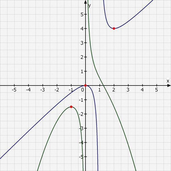 Definitionsmenge für f und g bestimmen: f:x → x / (1+5x
