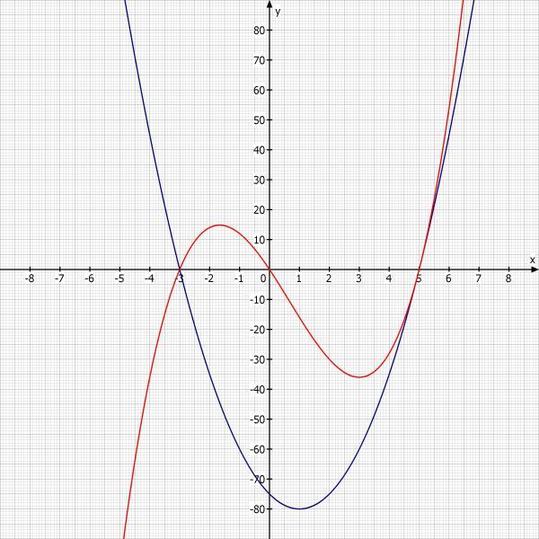 funktion graphen im intervall zeichnen mathelounge. Black Bedroom Furniture Sets. Home Design Ideas
