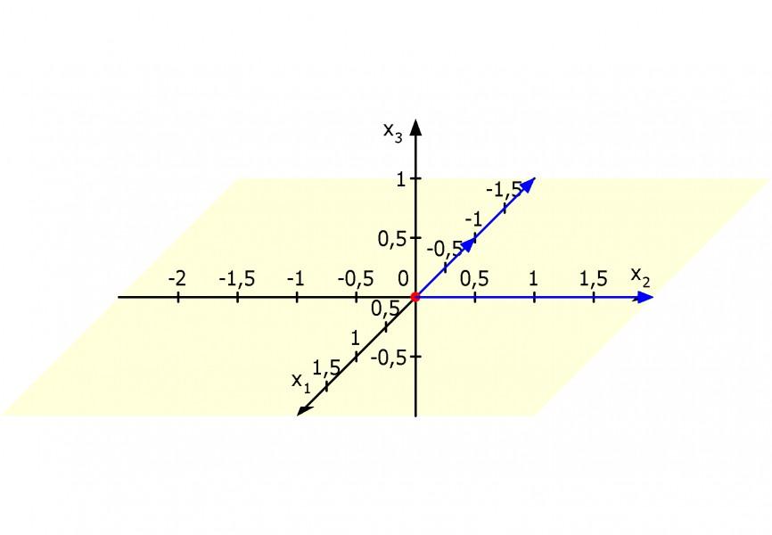 Linear abhängige Vektoren in einer Ebene   Mathelounge