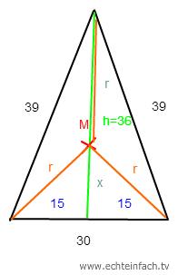 dreieck wie berechnet man bei diesem dreieck 39 30 39 den umkreis und den inkreis mathelounge. Black Bedroom Furniture Sets. Home Design Ideas