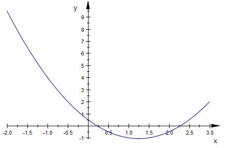 Quadratische Gleichungen: Funktionen skizzieren und Graphen ...