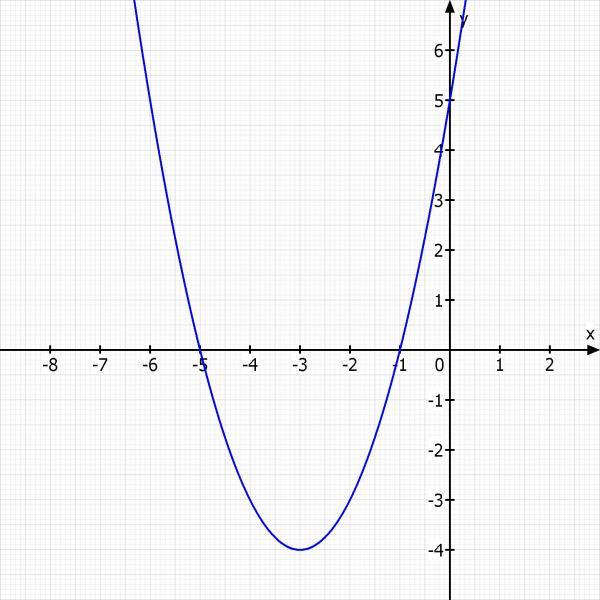 differentialrechnung umkehraufgabe parabel hat die nullstelle 1 0 und den scheitel im punkt. Black Bedroom Furniture Sets. Home Design Ideas