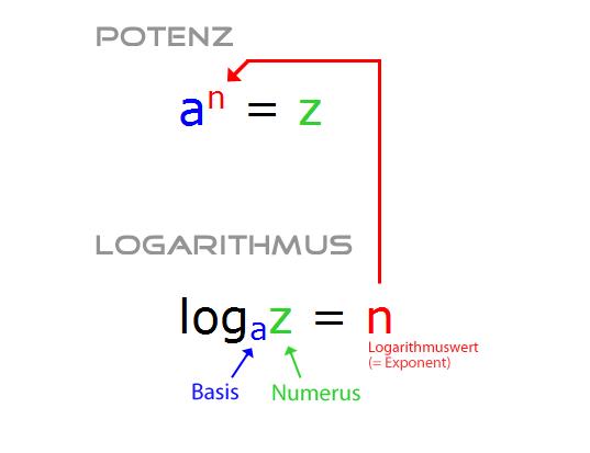 logarithmus ohne taschenrechner ausrechnen mathelounge. Black Bedroom Furniture Sets. Home Design Ideas