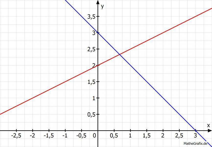 wie zeichnet man g x x 3 in ein koordinatensystem schnittpunkt bestimmen mit f x 0 5x 2. Black Bedroom Furniture Sets. Home Design Ideas