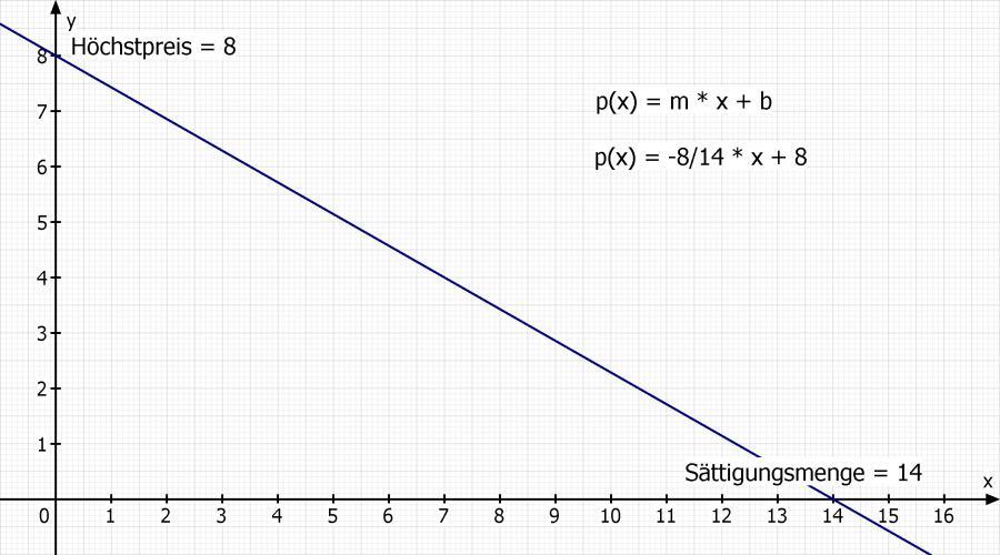 Lineare Funktion ökonomisch Angebotsfunktion Pa02x10 Für Die