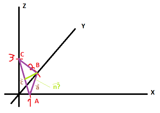 berechnen sie den einheitsvektor n senkrecht auf dem dreieck abc a 1 0 0 b 0 2 0 und c 0 0 3. Black Bedroom Furniture Sets. Home Design Ideas