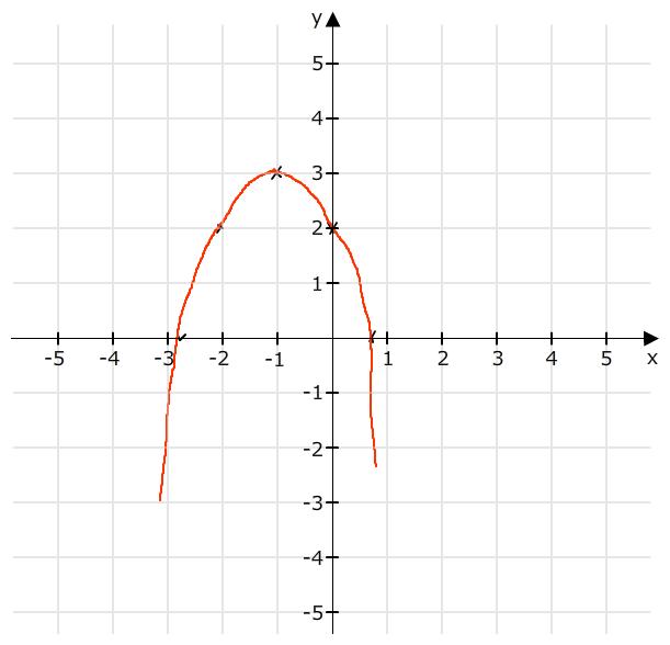 f x x 1 2 3 a bestimmen sie die nullstellen f x 0 b zeichnen sie den graph. Black Bedroom Furniture Sets. Home Design Ideas