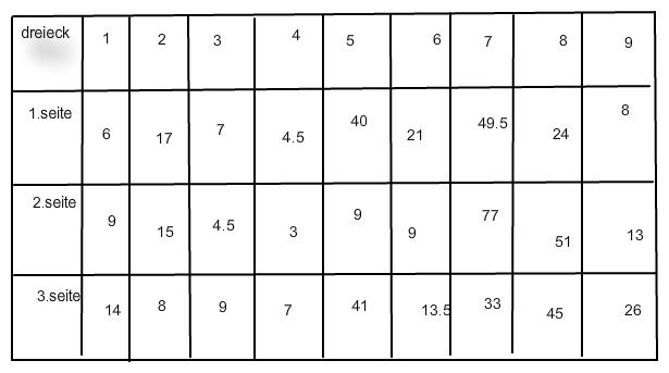 rechtwinklige und hnliche dreiecke anhand einer tabelle. Black Bedroom Furniture Sets. Home Design Ideas