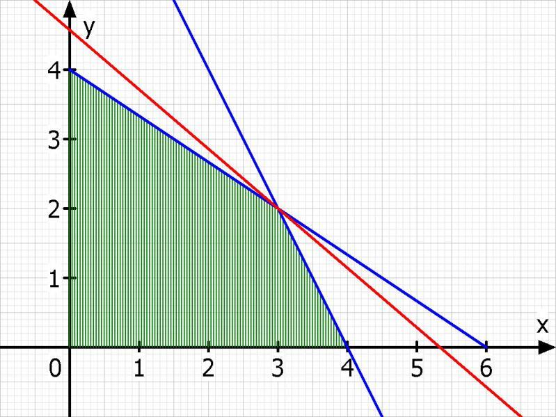 Lineare Optimierung: Maximierung und graphisch darstellen ...