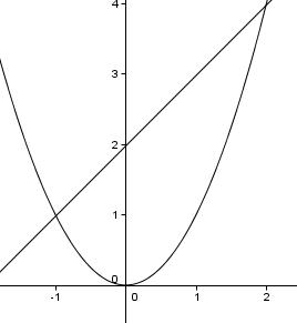 wie berechne ich den fl cheninhalt zwischen zwei graphen mathelounge. Black Bedroom Furniture Sets. Home Design Ideas