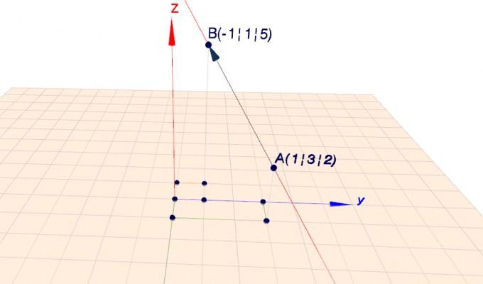 Gerade mit Hilfe von Stütz- und Richtungsvektor skizzieren