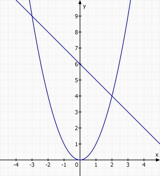 Wie löse ich eine quadratische Gleichung zeichnerisch/graphisch? Bsp ...