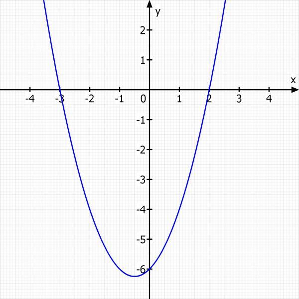 Wunderbar Quadratische Gleichungen Lösen Indem Arbeitsblatt ...
