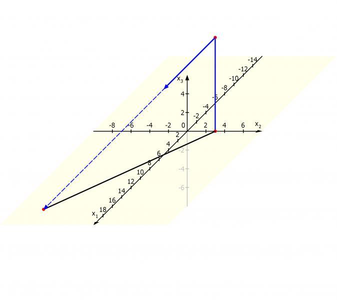 schattenwurf berechnen von einem mast mit den punkten 0 3 0 und 0 3 10 sonnenstrahl 5 3. Black Bedroom Furniture Sets. Home Design Ideas