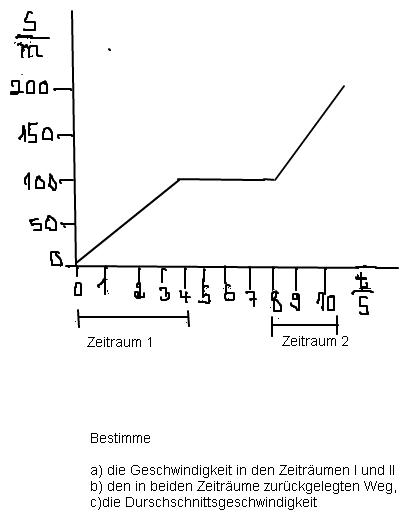 diagramm zeit geschwindigkeit strecke. Black Bedroom Furniture Sets. Home Design Ideas