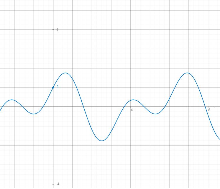 nullstellen berechnen f r trigonometrische funktion f x. Black Bedroom Furniture Sets. Home Design Ideas
