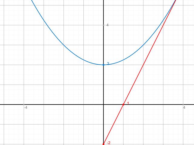 integral fl chenberechnung von fl che zwischen graph. Black Bedroom Furniture Sets. Home Design Ideas