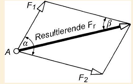 parallelogramm kr fteparallelogramm sinussatz kosinussatz mathelounge. Black Bedroom Furniture Sets. Home Design Ideas