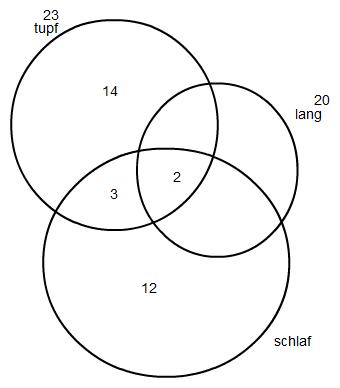 Sachaufgabe durch Venn-Diagramme lösen. | Mathelounge