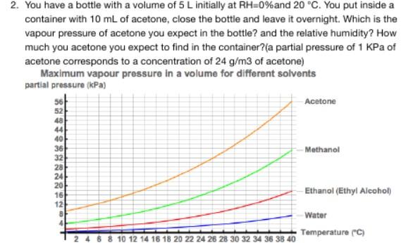 aceton masse von aceton ist 5 gramm geworden wieso geschlossene 5 liter flasche mit 0. Black Bedroom Furniture Sets. Home Design Ideas