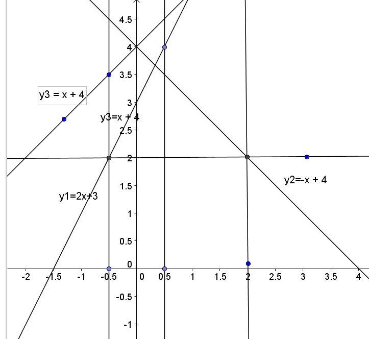 lineare funktion y 2x 3 zeichnen steigungsdreieck punkt. Black Bedroom Furniture Sets. Home Design Ideas