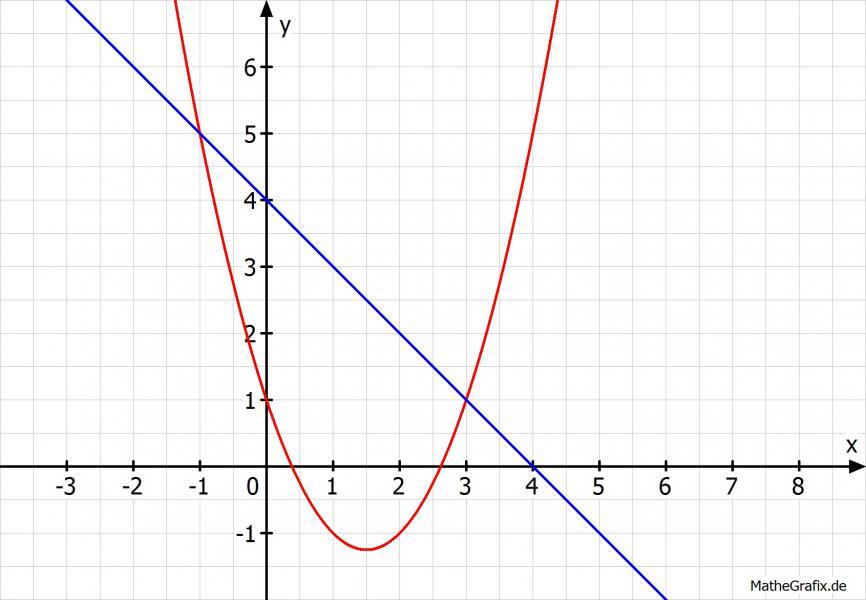 In welchen Punkten sch...F X 2x 5