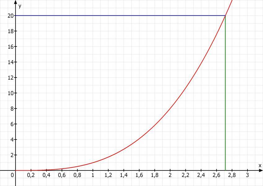 Farbspezial Wie Kombiniere Ich Die Trendfarbe Taupe: Graphen Ablesen, Bei Welcher Kantenlänge Das Würfelvolumen