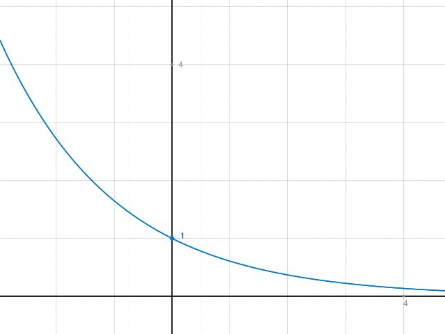 das berechnen der exponentialfunktion 1 wurzel e x. Black Bedroom Furniture Sets. Home Design Ideas