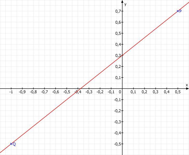 funktionsgleichung bestimmen und graph zeichnen gerade. Black Bedroom Furniture Sets. Home Design Ideas