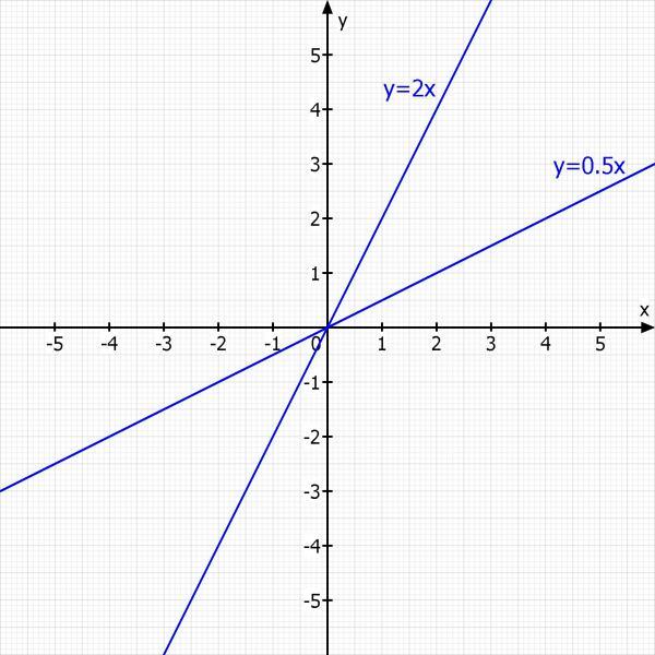 Wie Zeichne Ich 2x Y0 Und X 2y0 Mathelounge