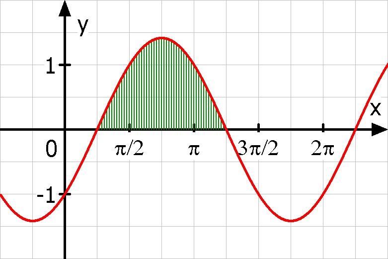 integralrechnung integralrechnung fl che berechnen zwischen x achse und y sinx cosx. Black Bedroom Furniture Sets. Home Design Ideas