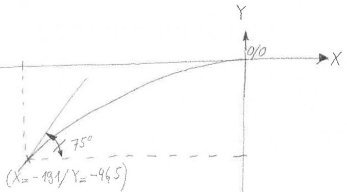 parabel mit gegebener steigung und 2 punkten berechnen. Black Bedroom Furniture Sets. Home Design Ideas
