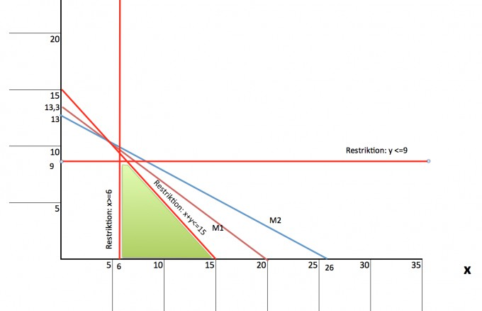 Gewinnmaximum / Simplex-Verfahren | Mathelounge