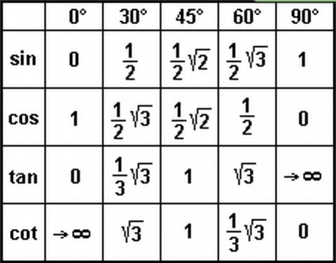 folgende terme sind zu vereinfachen: cos(45°+β)-cos(45°-β ...