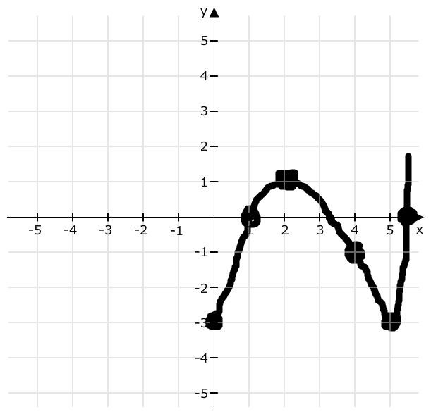 Graph - charakteristische punkte eines graphen bestimmen | Mathelounge
