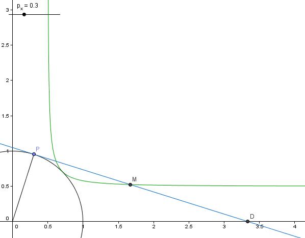 funktion ermitteln einer funktion kreis mit radius 1 punkt im ersten quadranten tangente. Black Bedroom Furniture Sets. Home Design Ideas